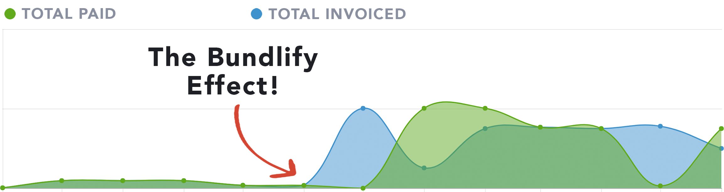 A flat invoiced amount graph that goes up sharply when we started using Bundlify!